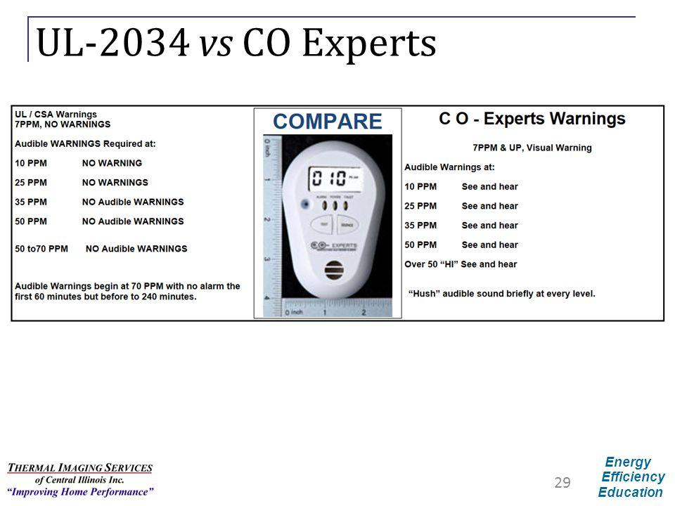 UL-2034 vs CO Experts