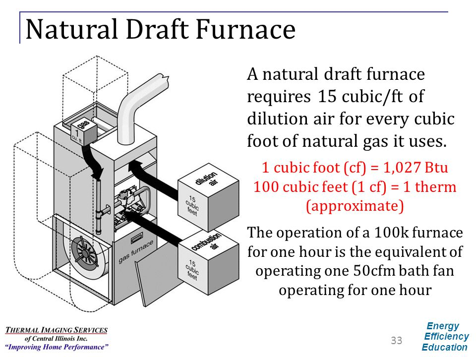 Natural Draft Furnace A natural draft furnace requires 15 cubic/ft of dilution air for every cubic foot of natural gas it uses.