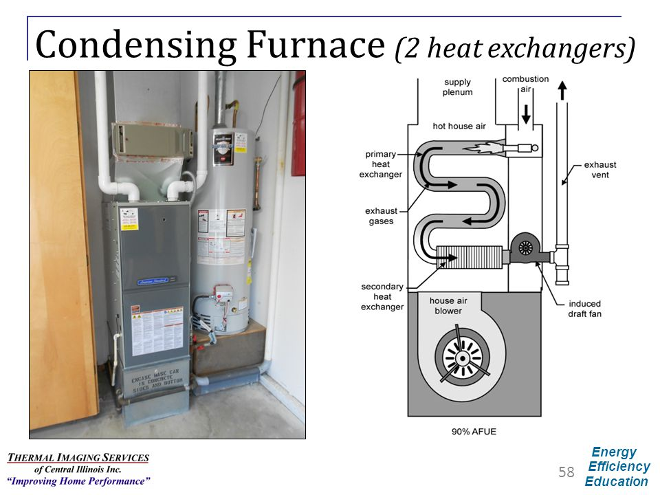Condensing Furnace (2 heat exchangers)