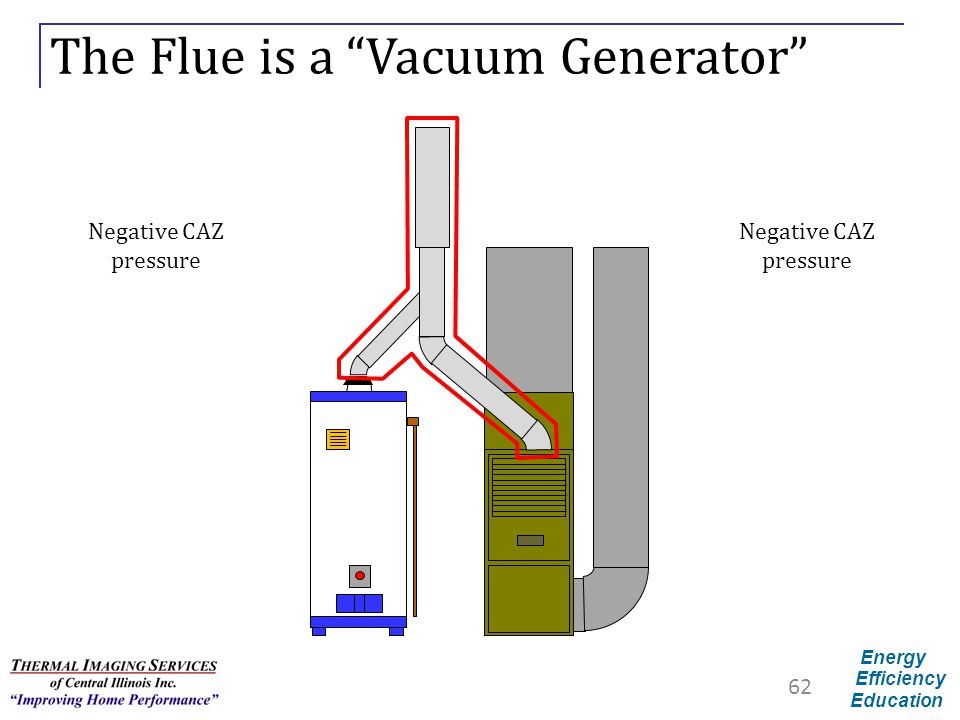 The Flue is a Vacuum Generator