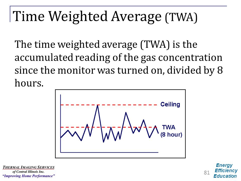 Time Weighted Average (TWA)