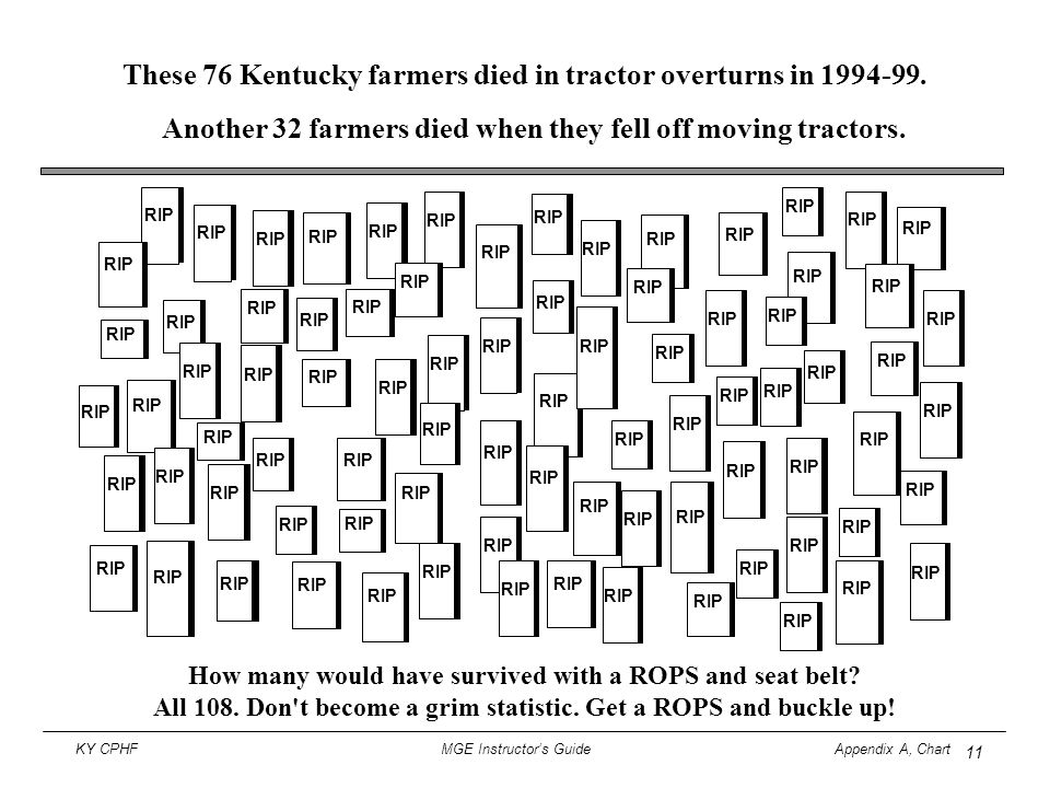 These 76 Kentucky farmers died in tractor overturns in 1994-99.