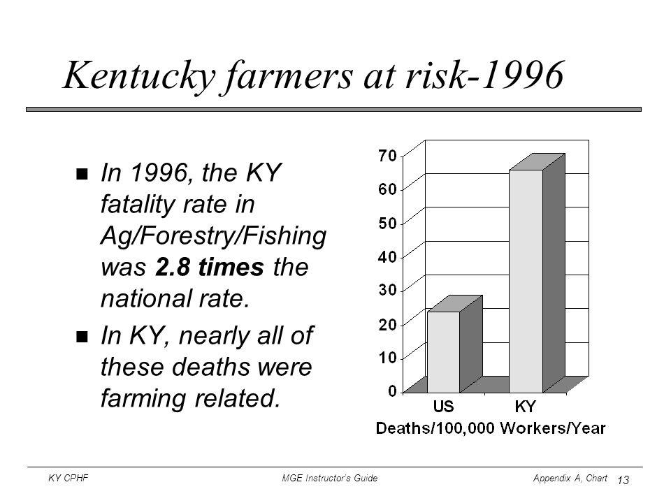 Kentucky farmers at risk-1996