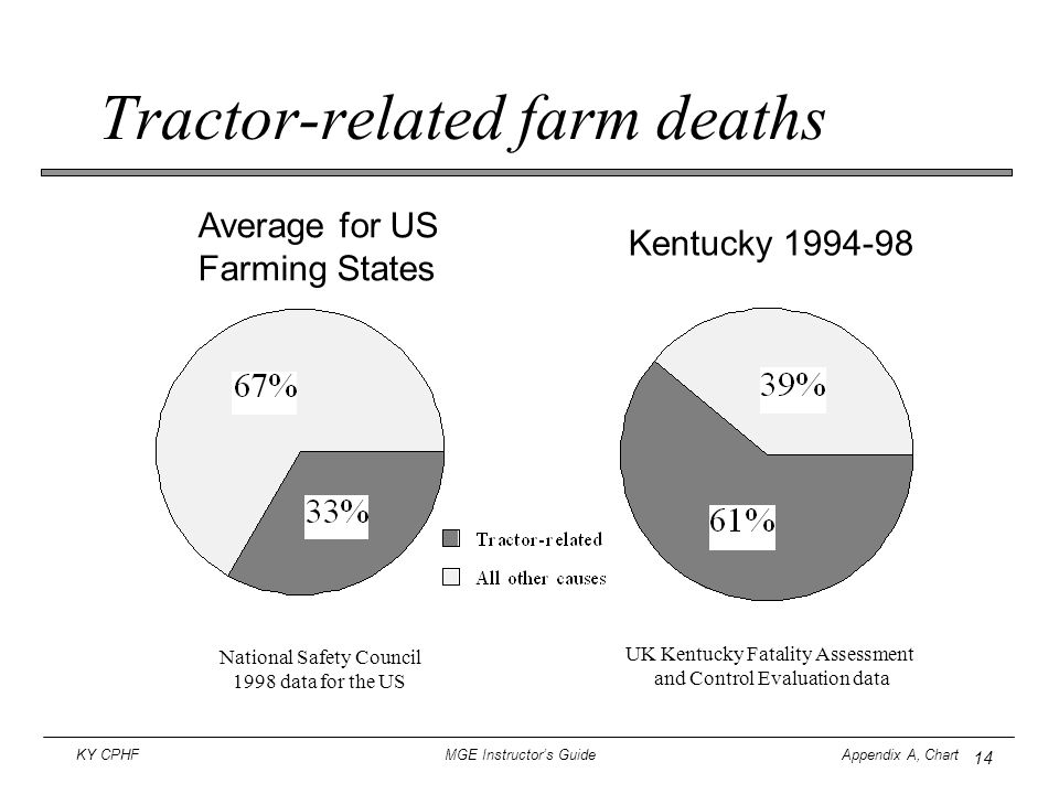 Tractor-related farm deaths