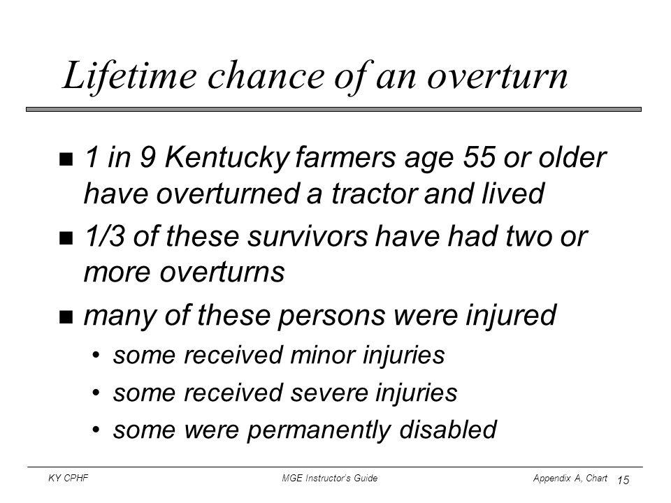 Lifetime chance of an overturn