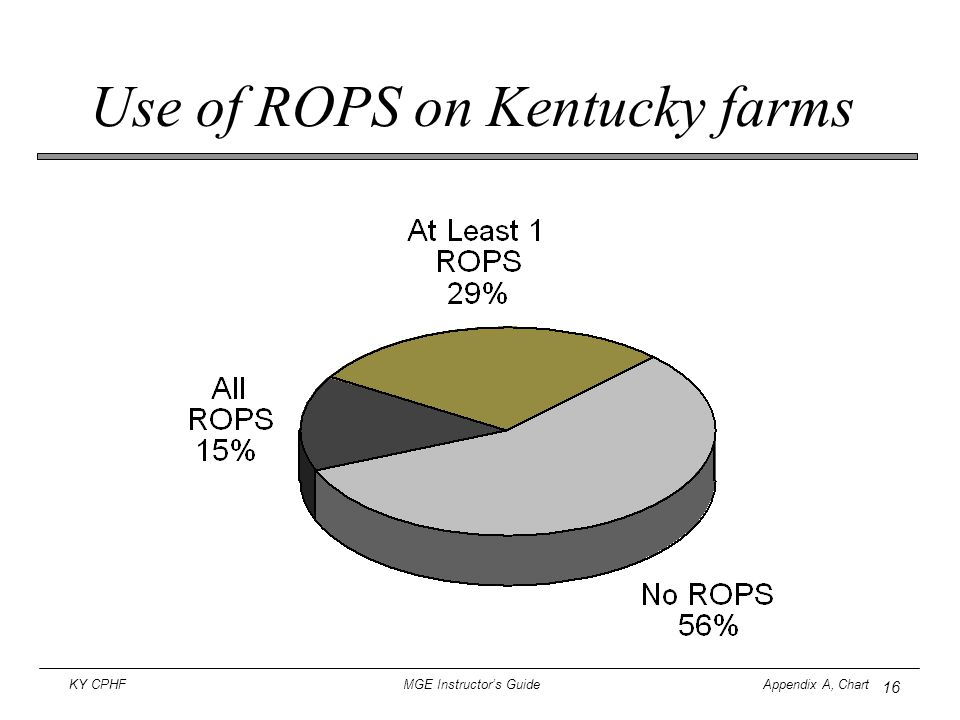 Use of ROPS on Kentucky farms