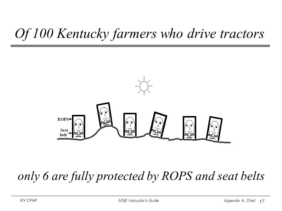Of 100 Kentucky farmers who drive tractors