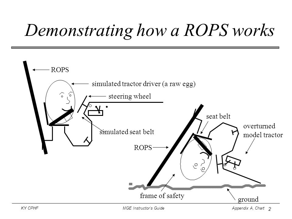 Demonstrating how a ROPS works