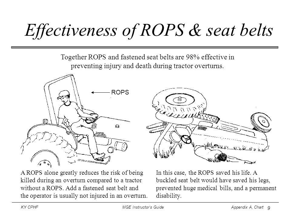 Effectiveness of ROPS & seat belts