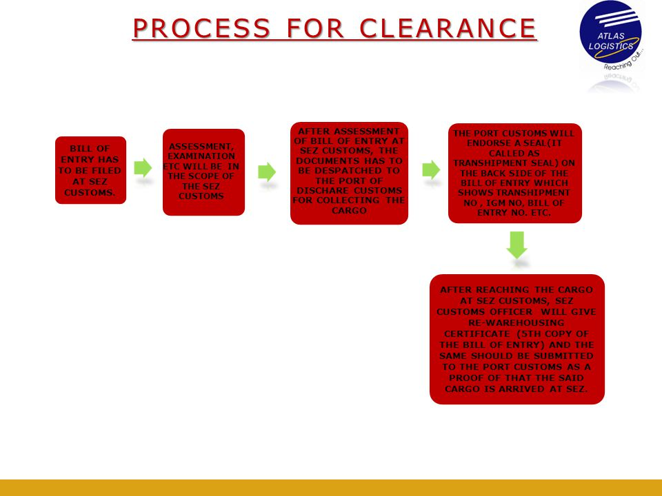 PROCESS FOR CLEARANCE