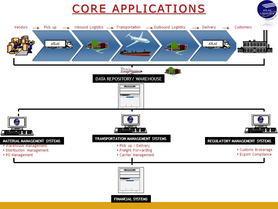 CORE APPLICATIONS DATA REPOSITORY/ WAREHOUSE Vendors Pick up