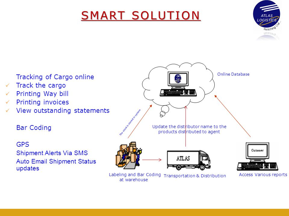 SMART SOLUTION Tracking of Cargo online Track the cargo
