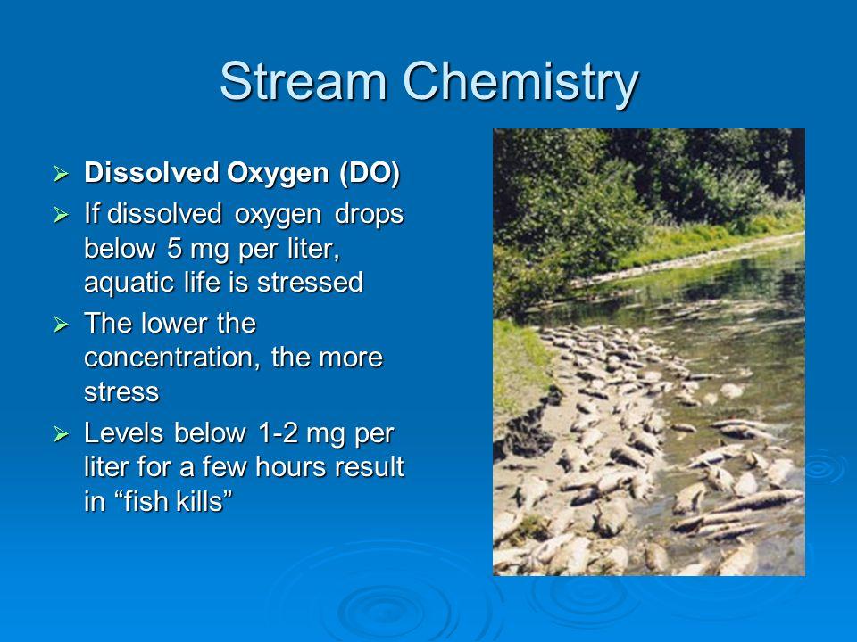 Stream Chemistry Dissolved Oxygen (DO)