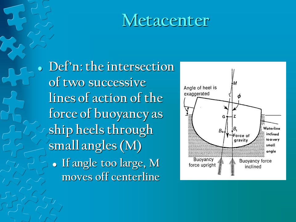 Metacenter Def'n: the intersection of two successive lines of action of the force of buoyancy as ship heels through small angles (M)