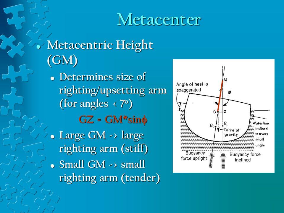 Metacenter Metacentric Height (GM)