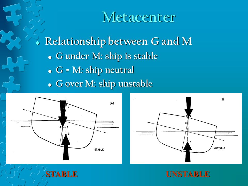 Metacenter Relationship between G and M G under M: ship is stable