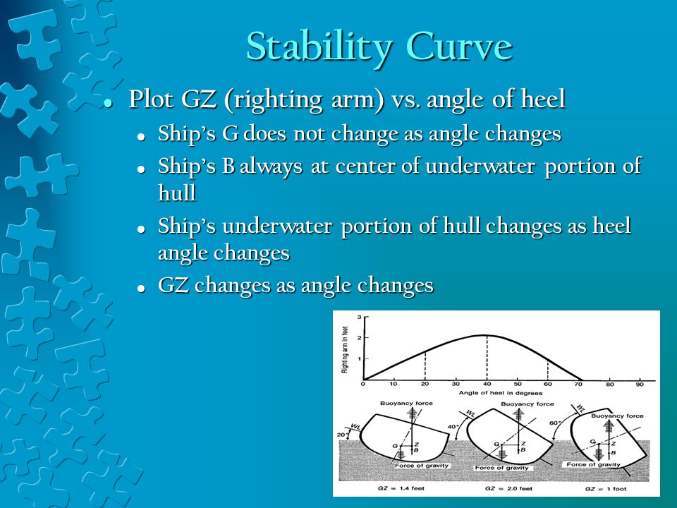 Stability Curve Plot GZ (righting arm) vs. angle of heel