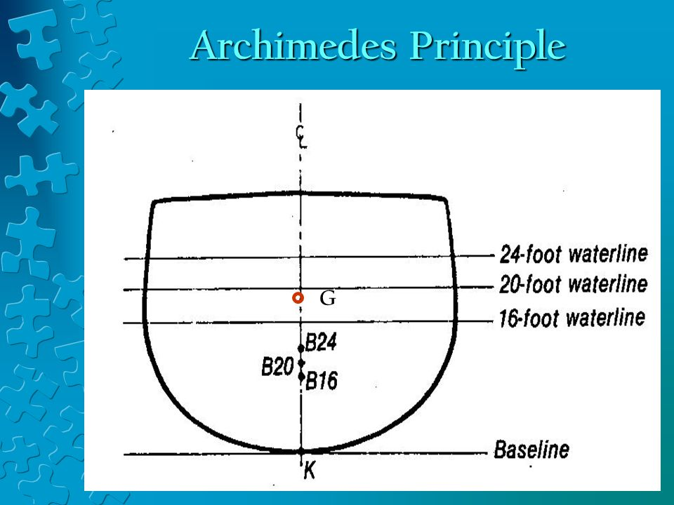 Archimedes Principle Center of Gravity (G): Center of Buoyancy (B):