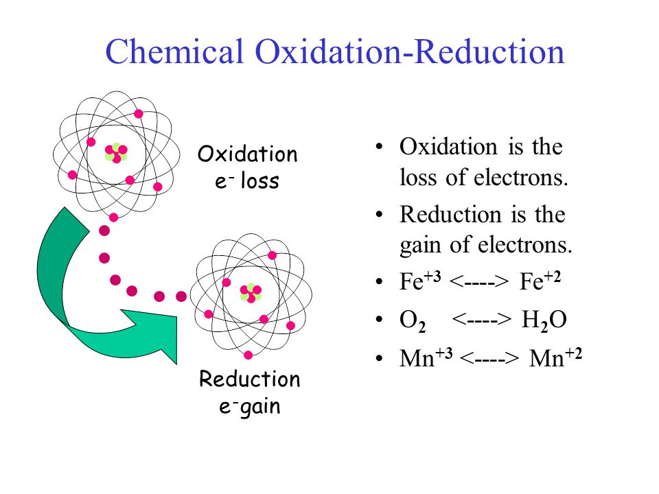 Chemical Oxidation-Reduction