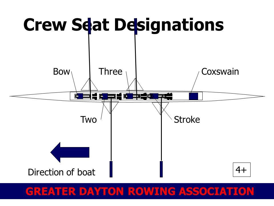 Crew Seat Designations