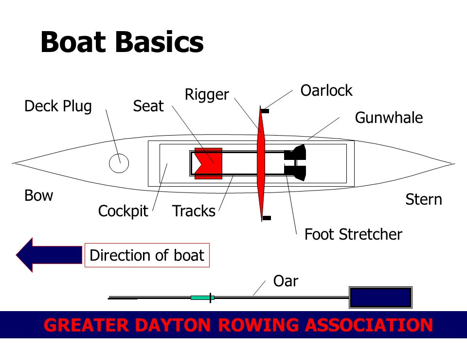 Boat Basics Oarlock Rigger Deck Plug Seat Gunwhale Bow Stern Cockpit