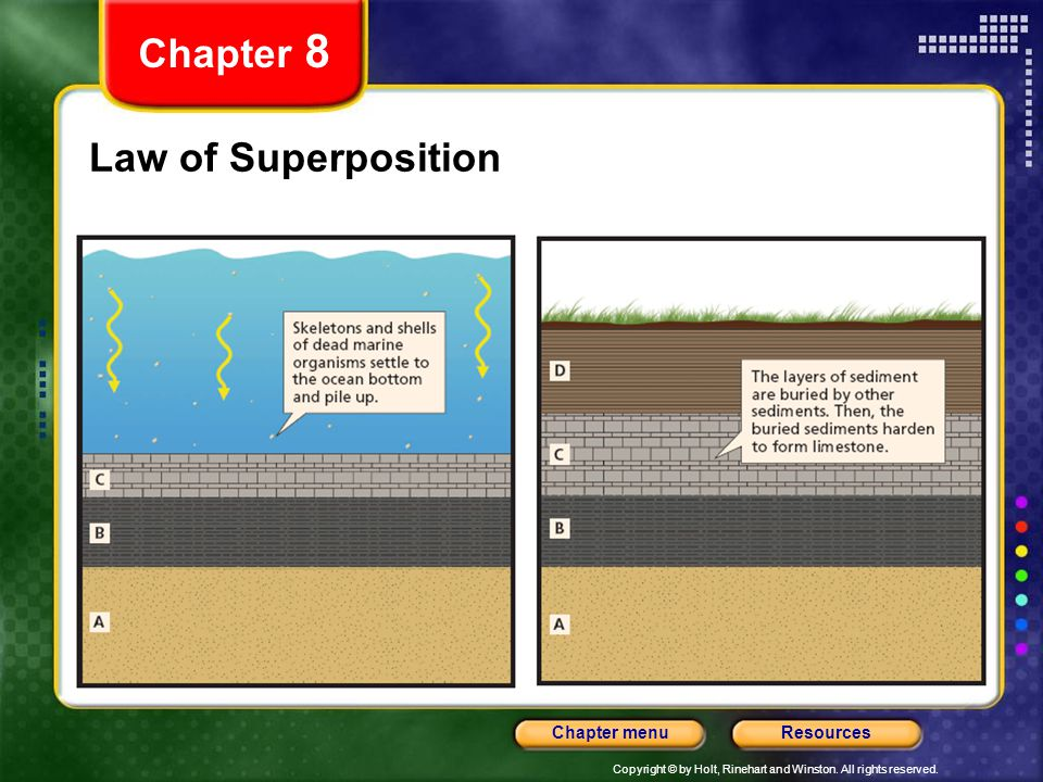 Chapter 8 Law of Superposition