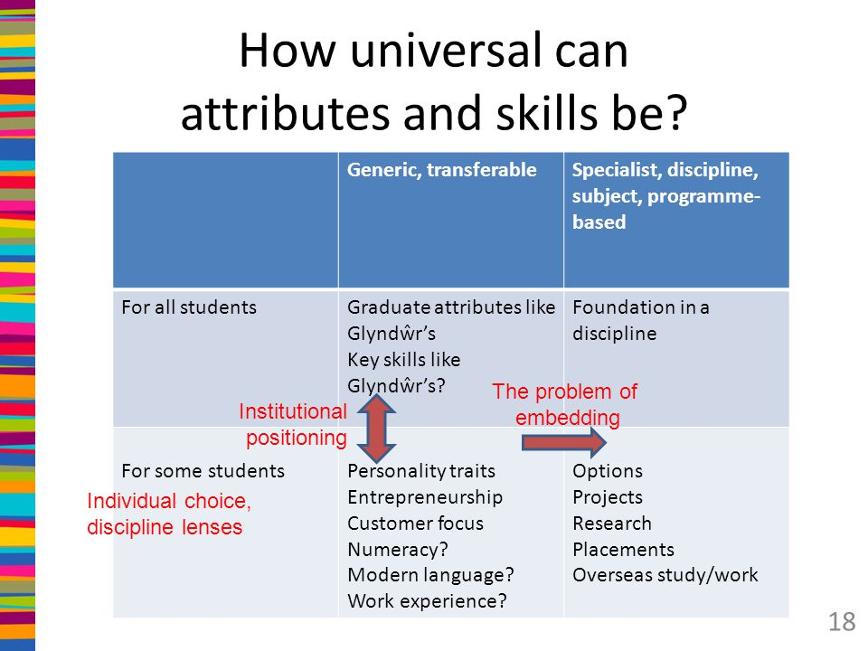 How universal can attributes and skills be