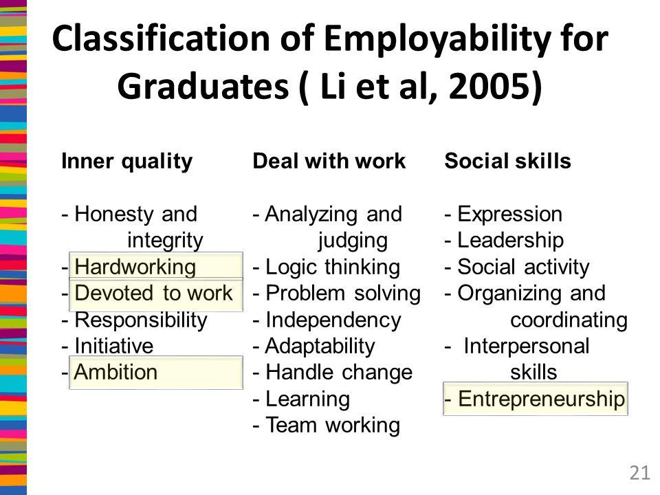 Classification of Employability for Graduates ( Li et al, 2005)