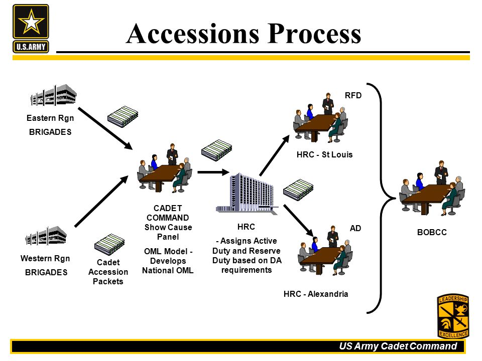 Accessions Process RFD Eastern Rgn BRIGADES HRC - St Louis