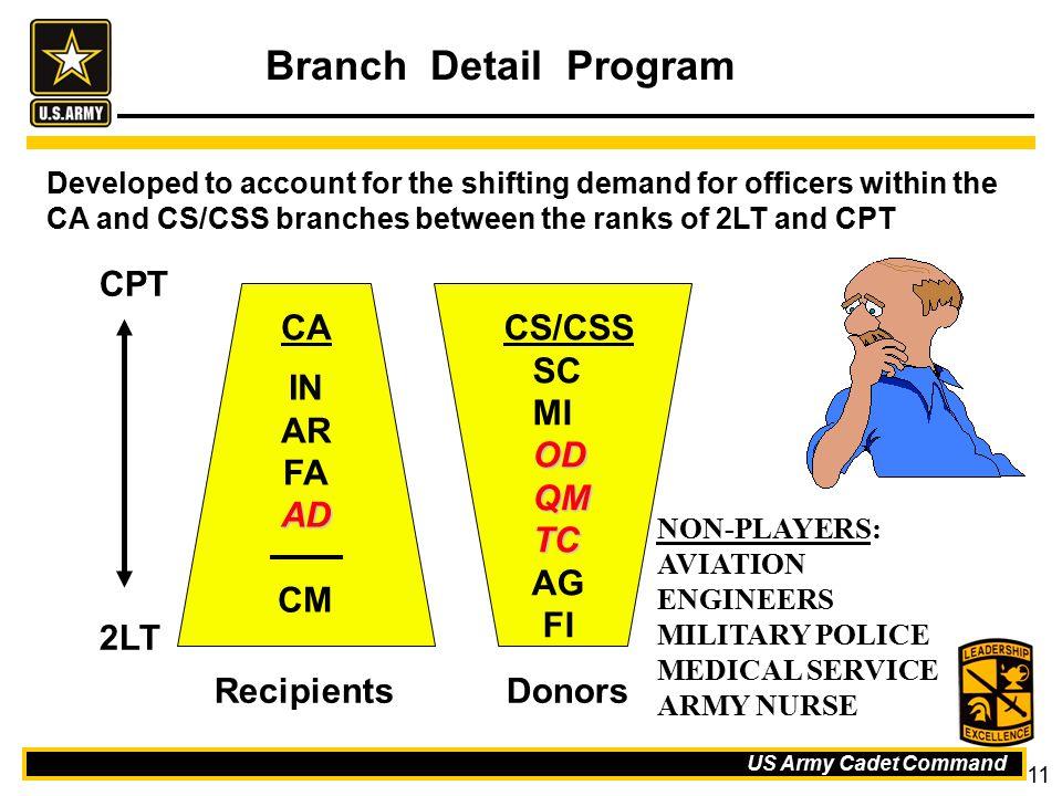 Branch Detail Program CPT CA CS/CSS SC MI OD QM TC AG FI IN AR FA AD