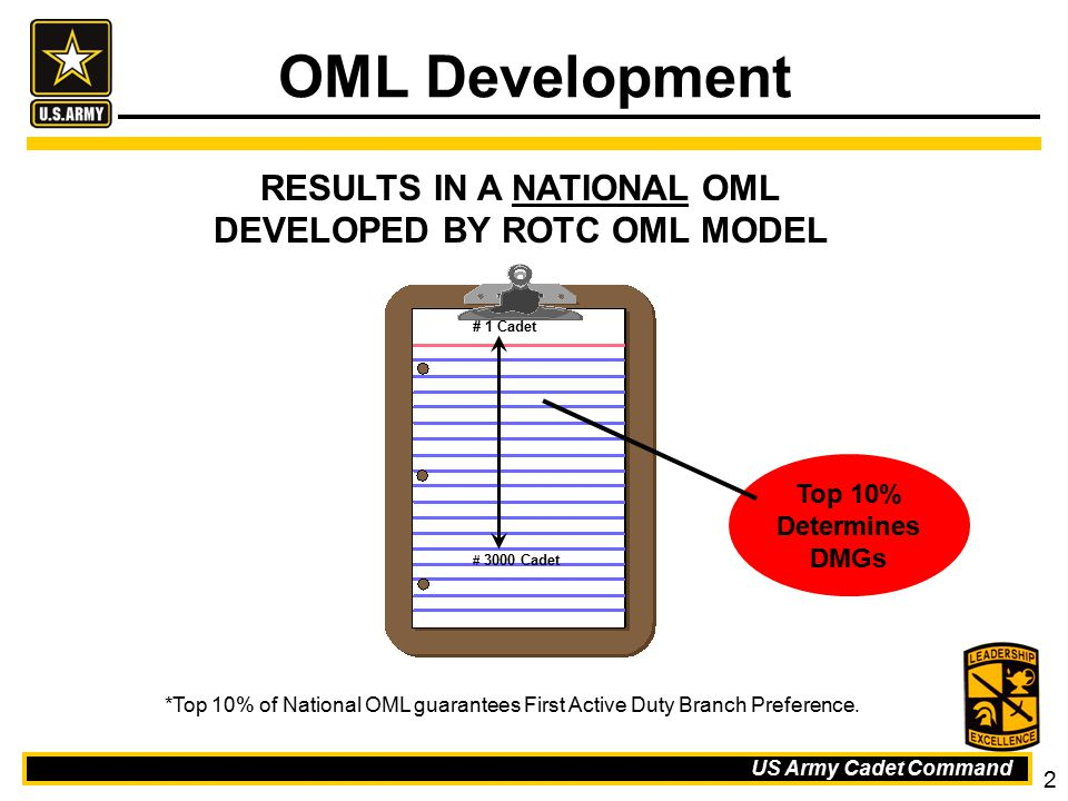 RESULTS IN A NATIONAL OML DEVELOPED BY ROTC OML MODEL