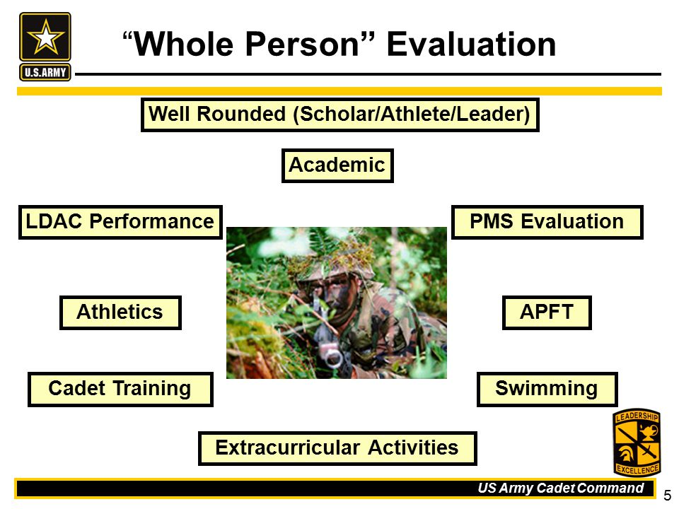Whole Person Evaluation
