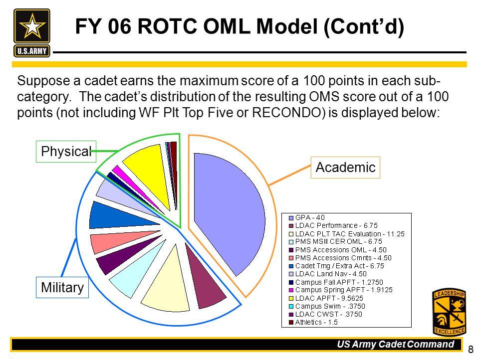 FY 06 ROTC OML Model (Cont'd)