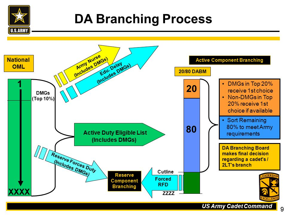 Active Component Branching Reserve Component Branching