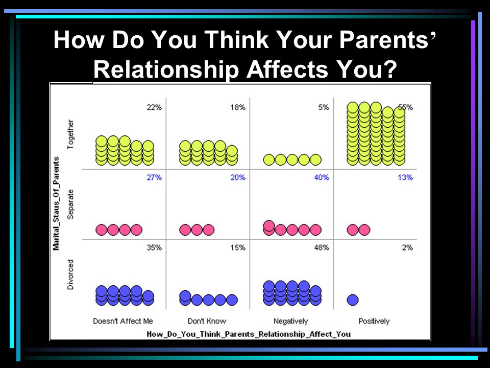 How Do You Think Your Parents' Relationship Affects You