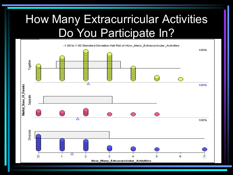 How Many Extracurricular Activities Do You Participate In