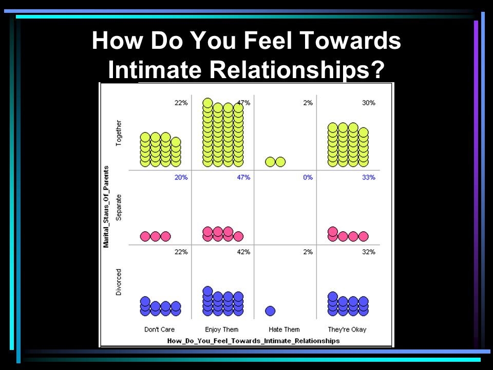 How Do You Feel Towards Intimate Relationships
