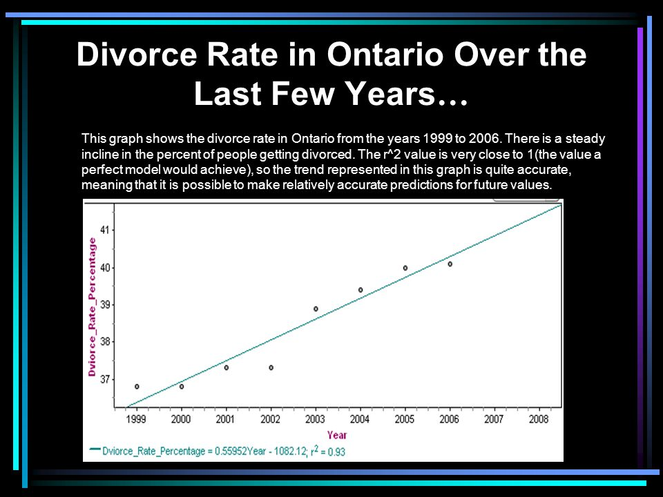 Divorce Rate in Ontario Over the Last Few Years…