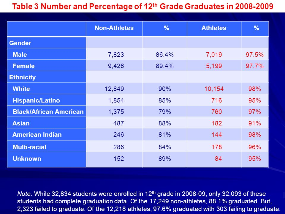 Table 3 Number and Percentage of 12th Grade Graduates in 2008-2009