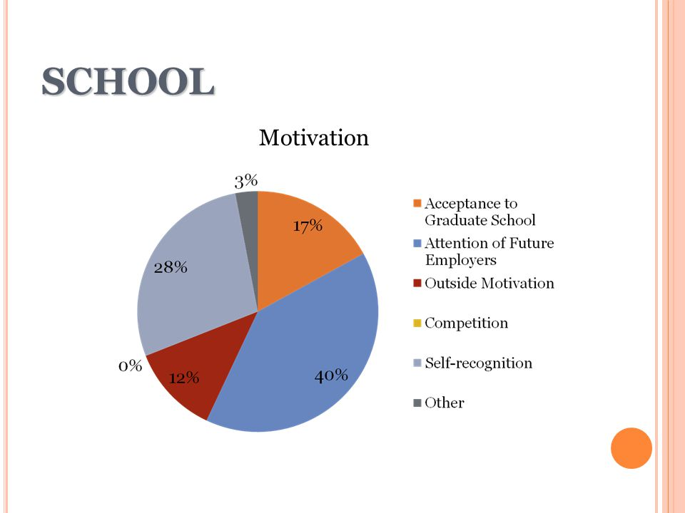 School Motivation