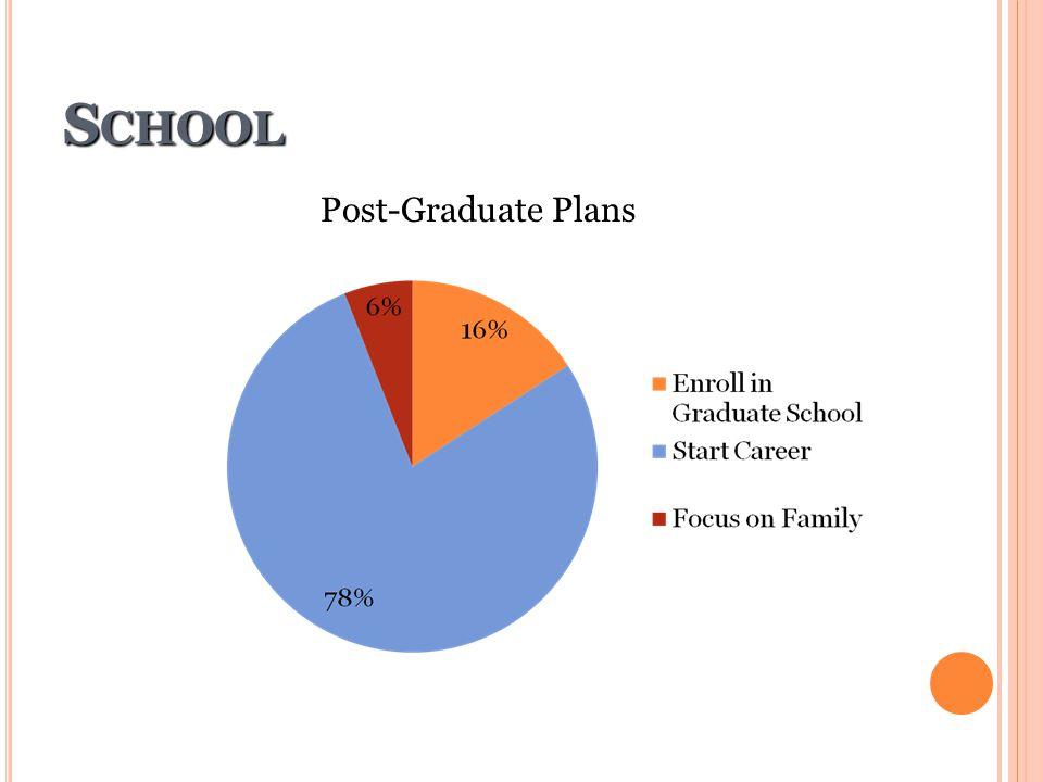 School Post-Graduate Plans