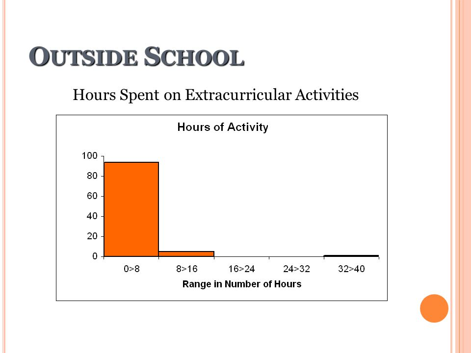 Hours Spent on Extracurricular Activities