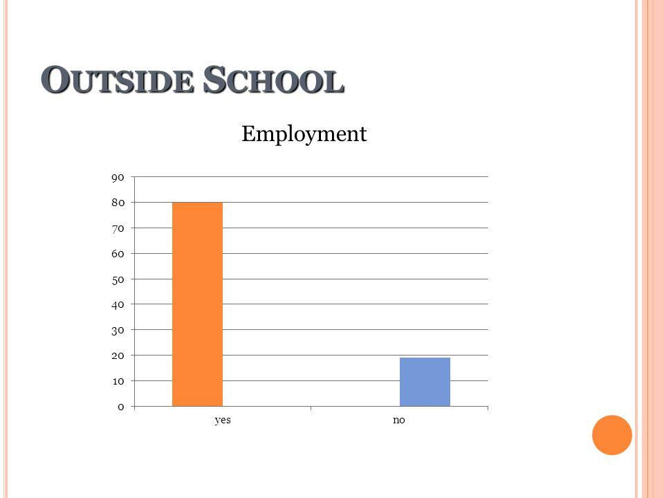 Outside School Employment