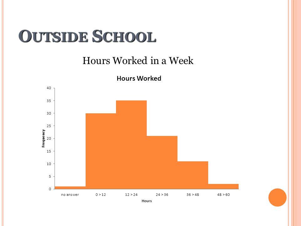 Outside School Hours Worked in a Week