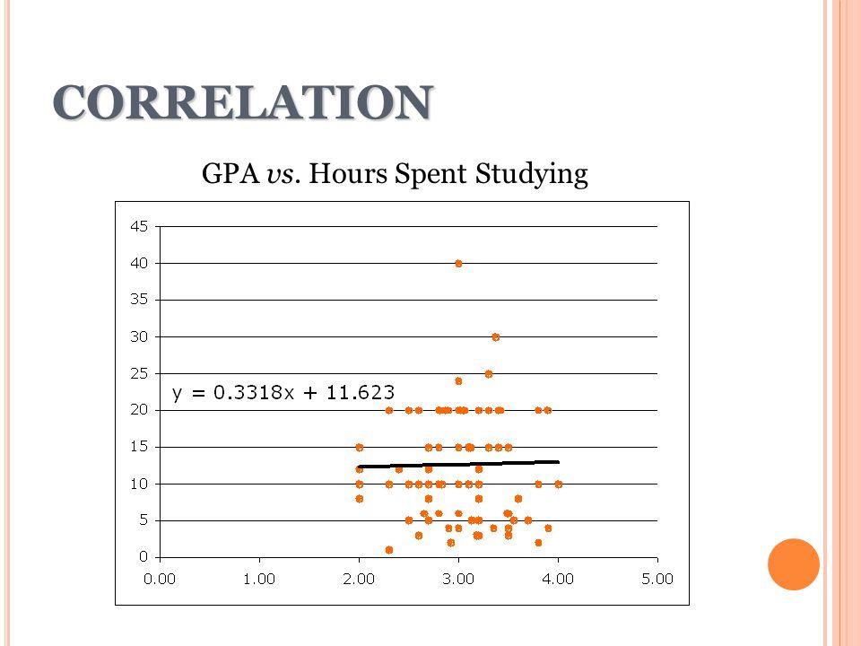 GPA vs. Hours Spent Studying