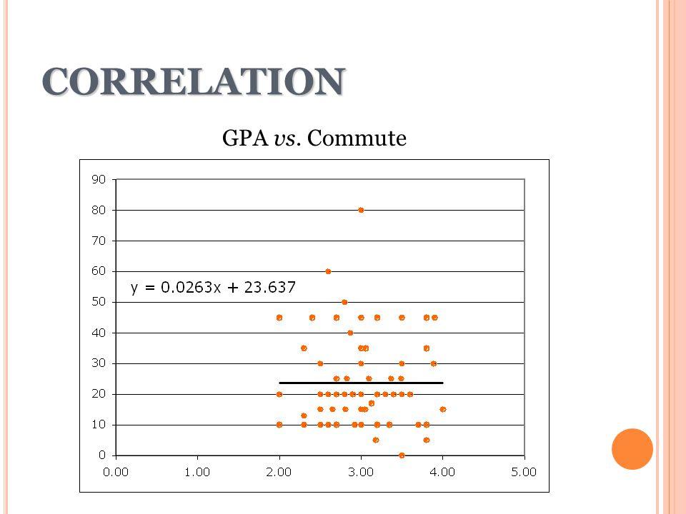 CORRELATION GPA vs. Commute 19