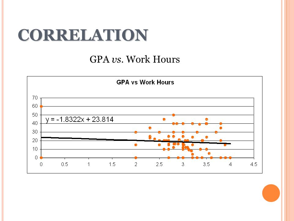 CORRELATION GPA vs. Work Hours 21