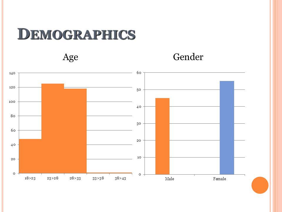 Demographics Age Gender