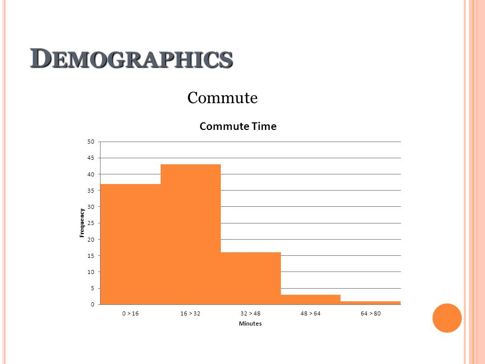 Demographics Commute