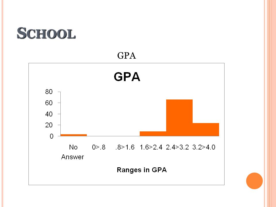 School GPA